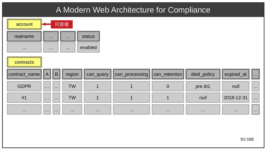 91/108 A Modern Web Architecture for Compliance...