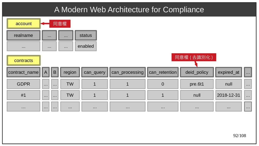 92/108 A Modern Web Architecture for Compliance...