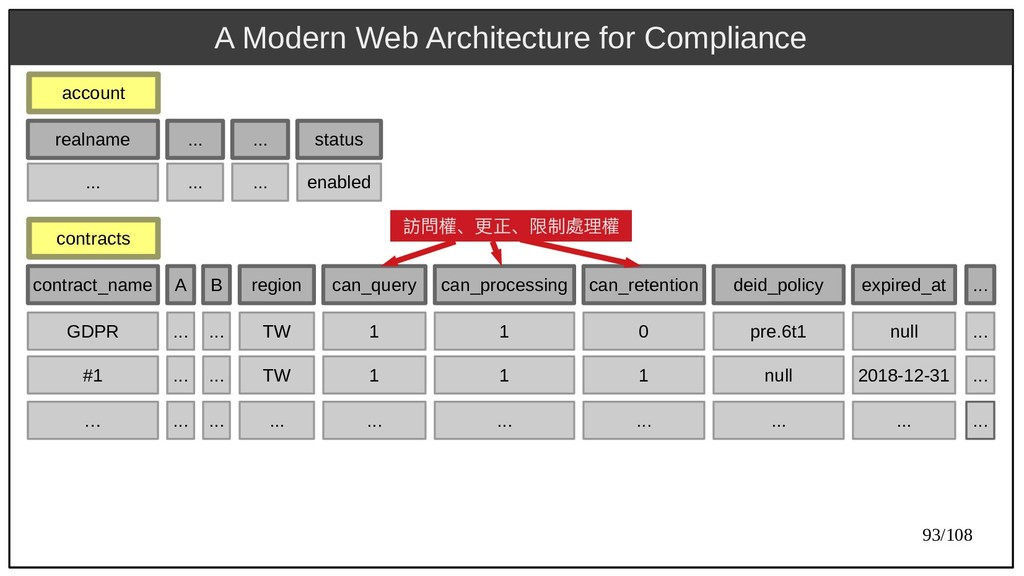 93/108 A Modern Web Architecture for Compliance...