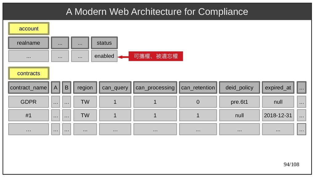 94/108 A Modern Web Architecture for Compliance...