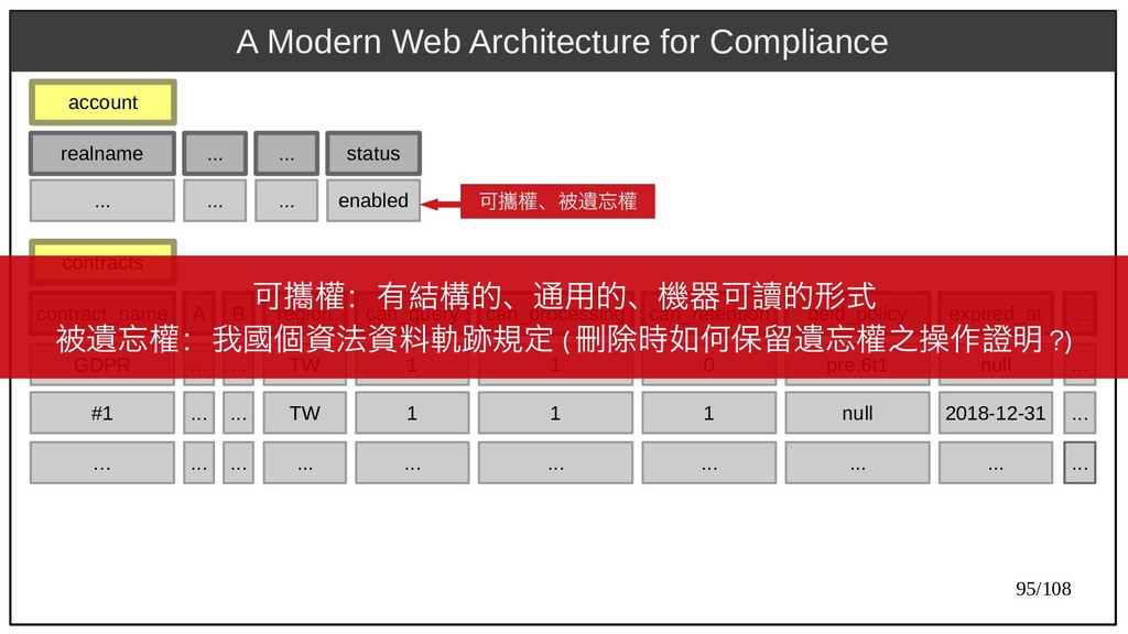 95/108 A Modern Web Architecture for Compliance...