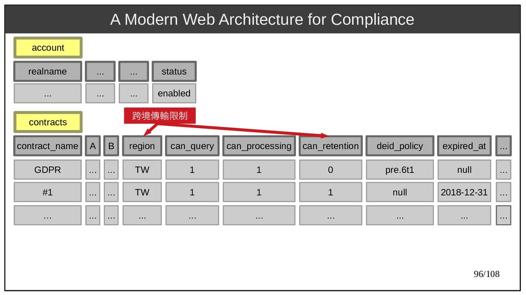 96/108 A Modern Web Architecture for Compliance...