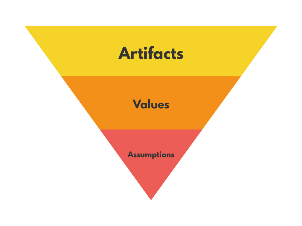 Artifacts Values Assumptions