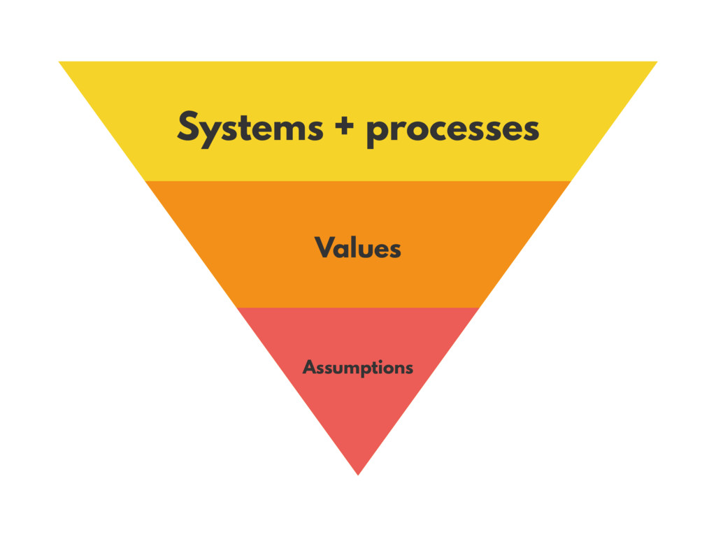 Systems + processes Values Assumptions