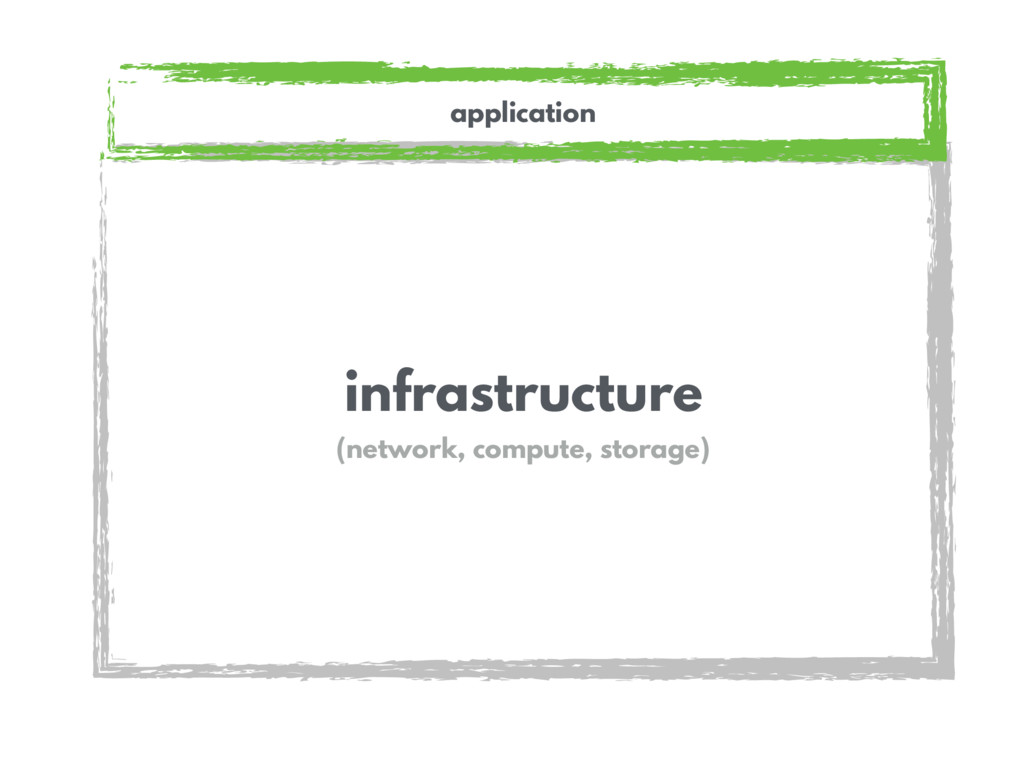 infrastructure (network, compute, storage) appl...