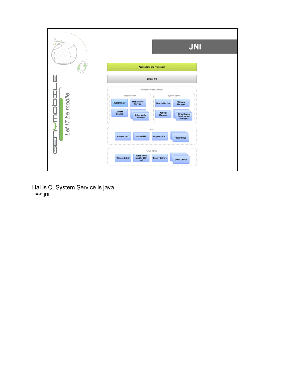 JNI Hal is C, System Service is java => jni
