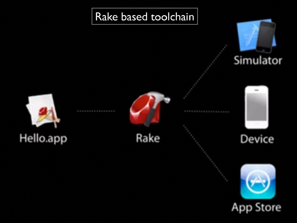 Rake based toolchain
