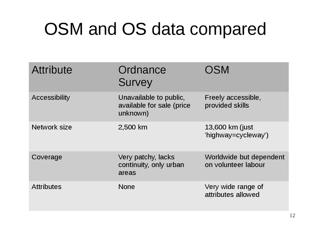 12 OSM and OS data compared Attribute Ordnance ...