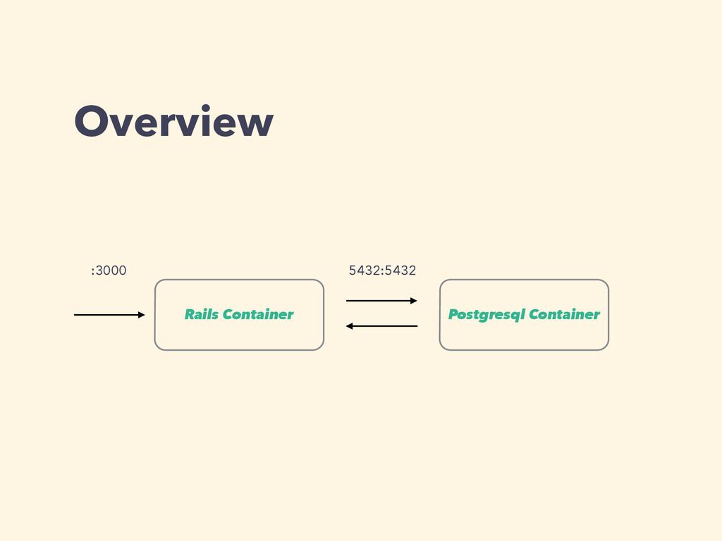 Overview Postgresql Container Rails Container :...
