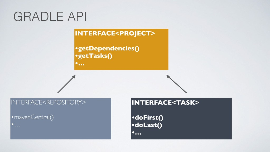 GRADLE API INTERFACE<PROJECT> •getDependencies(...