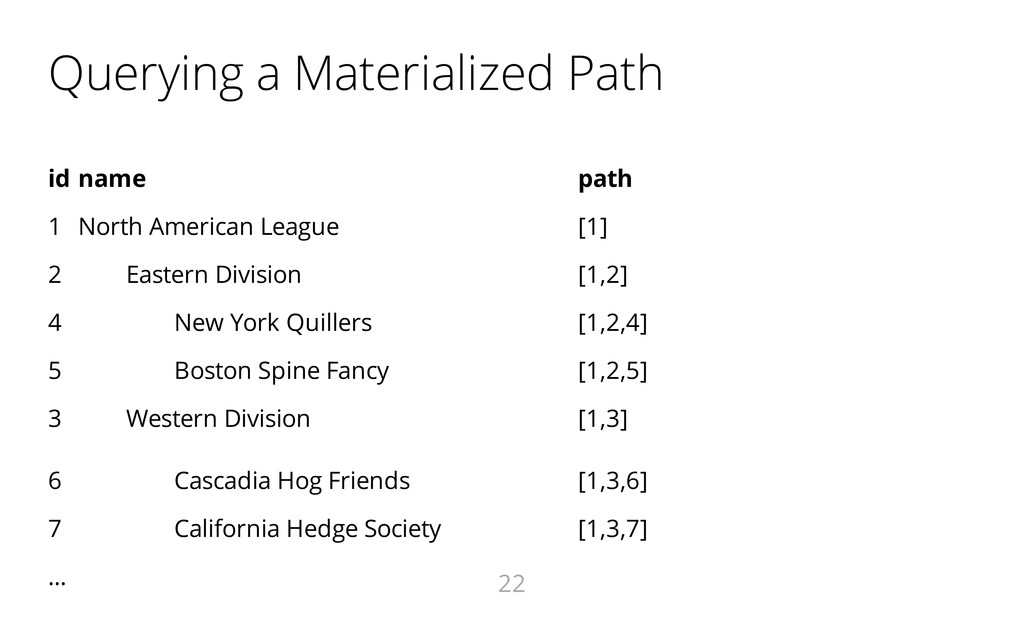 Querying a Materialized Path id name path 1 Nor...