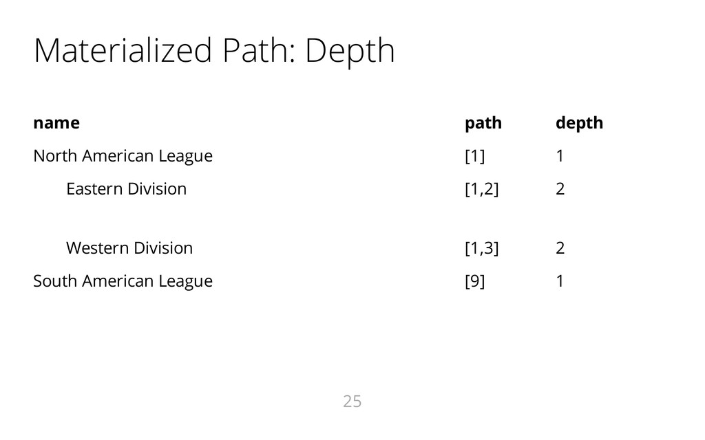 Materialized Path: Depth name path depth North ...
