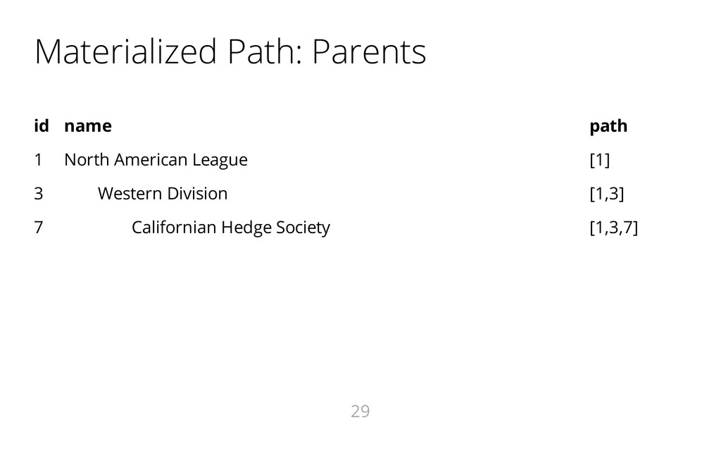 Materialized Path: Parents id name path 1 North...