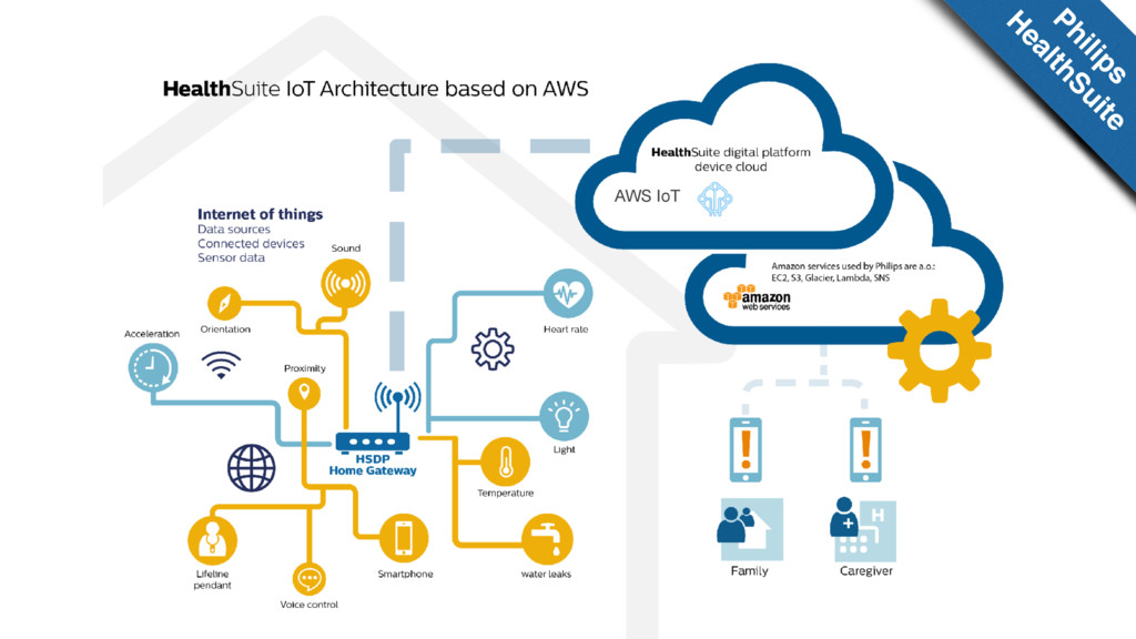 AWS IoT Philips H ealthSuite
