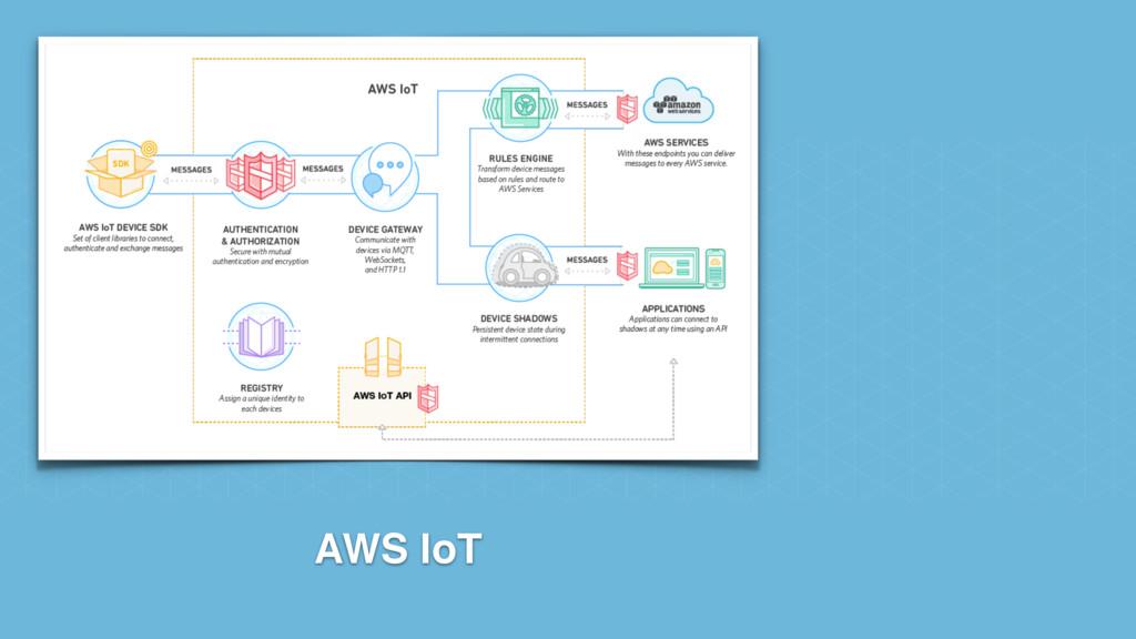 AWS IoT