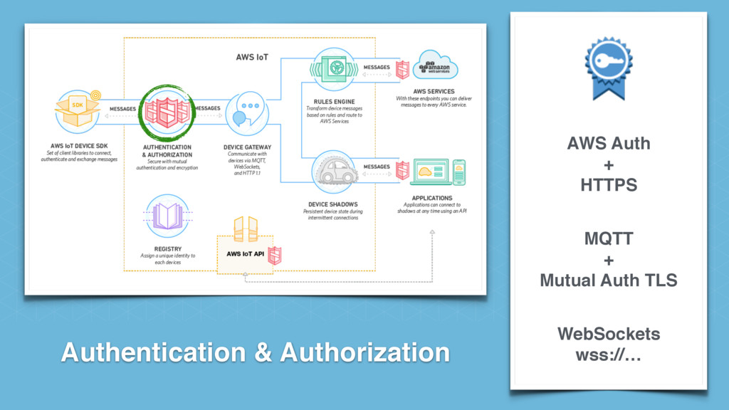 Authentication & Authorization AWS Auth