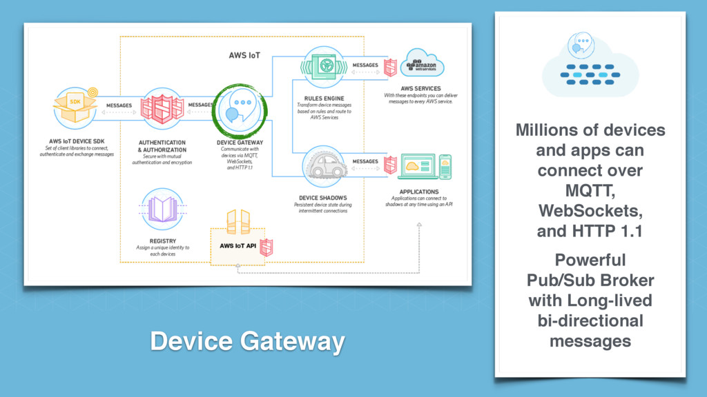 Device Gateway Millions of devices and apps can...