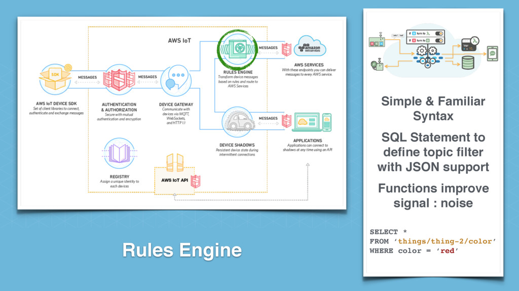 Rules Engine SELECT * FROM 'things/thing-2/col...