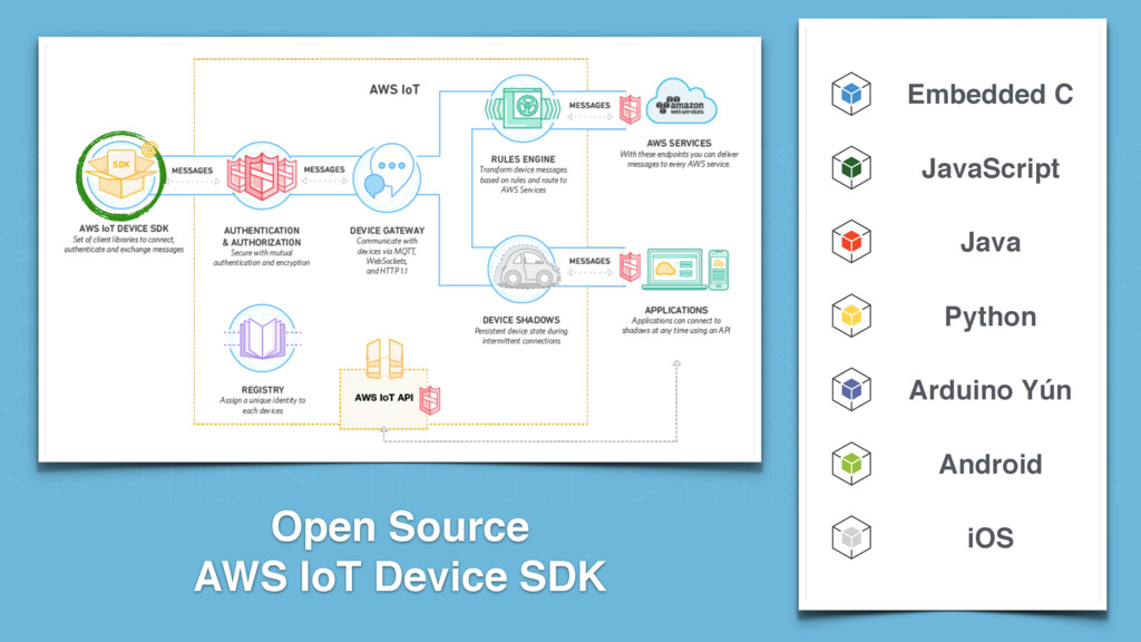 Open Source AWS IoT Device SDK Embedded C JavaS...