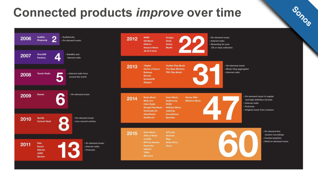 Connected products improve over time Sonos