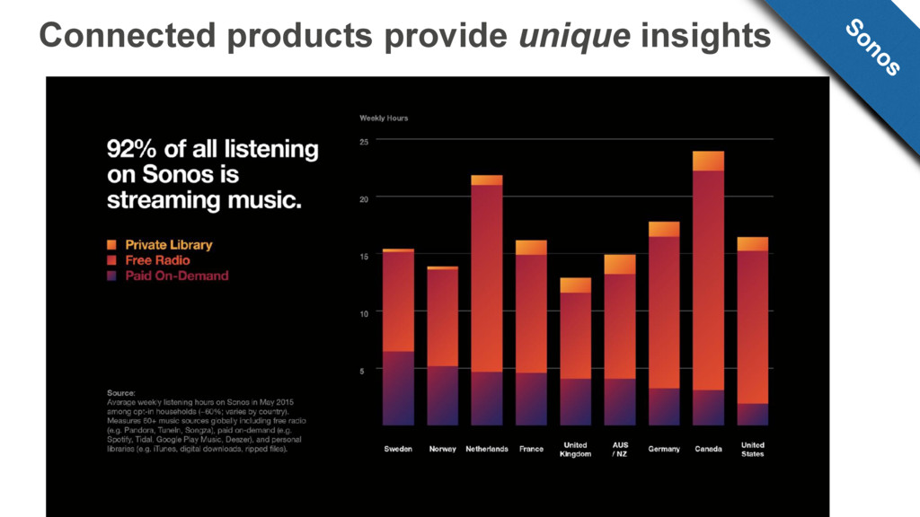 Connected products provide unique insights Sonos