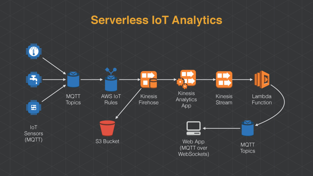 Serverless IoT Analytics IoT Sensors (MQTT) MQT...