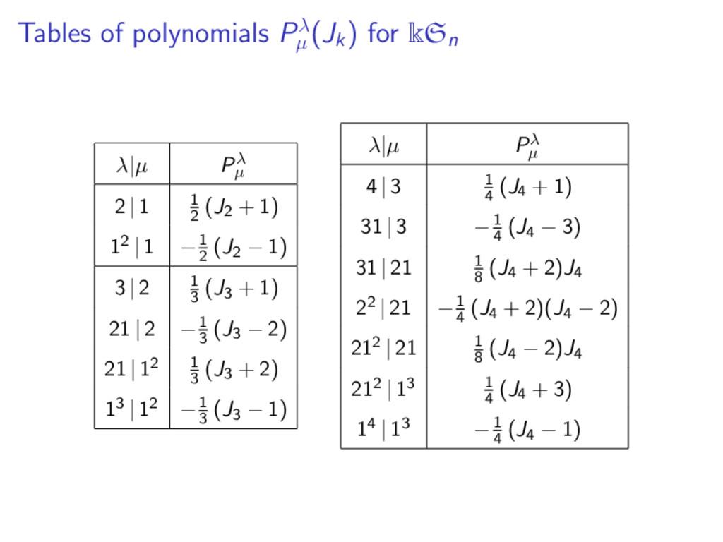 Tables of polynomials Pλ µ (Jk ) for kSn λ|µ Pλ...