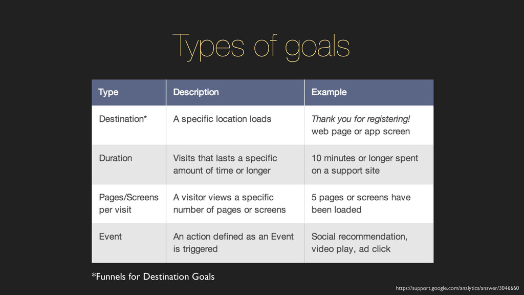 Types of goals https://support.google.com/analy...