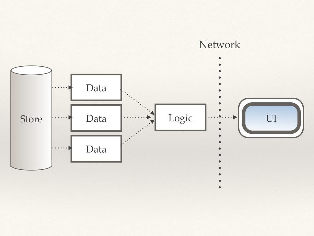 Store Data UI UI Data Data Logic Network
