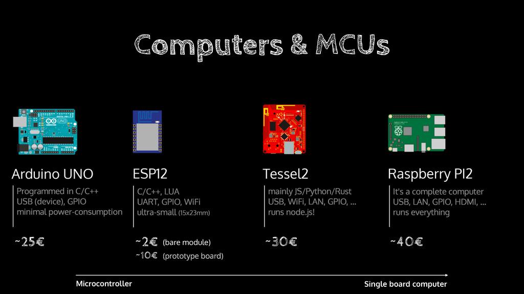 Arduino UNO Programmed in C/C++ USB (device), G...