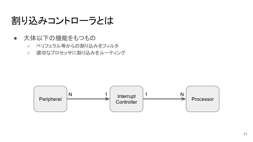 割り込みコントローラとは ● 大体以下の機能をもつもの ○ ペリフェラル等からの割り込みをフィ...