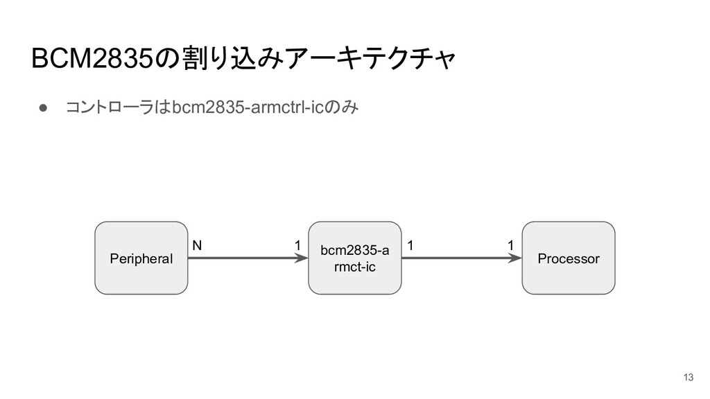 BCM2835の割り込みアーキテクチャ ● コントローラはbcm2835-armctrl-ic...