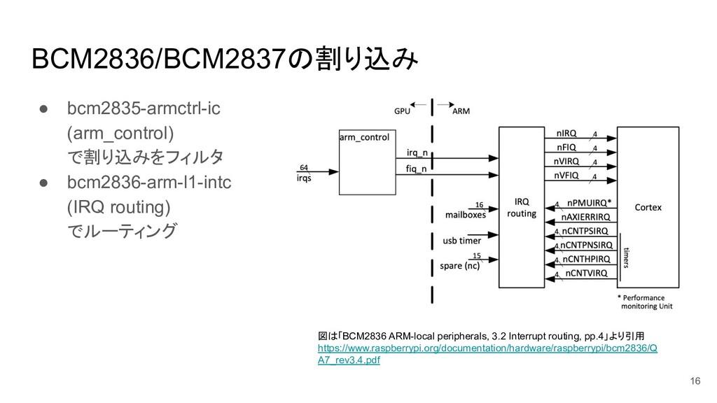BCM2836/BCM2837の割り込み ● bcm2835-armctrl-ic (arm_...