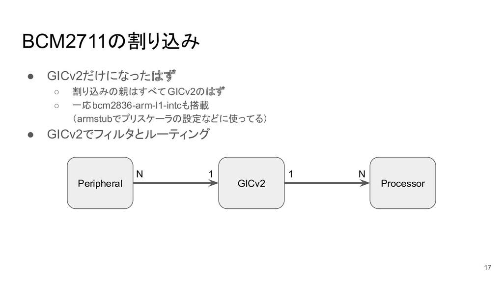 BCM2711の割り込み ● GICv2だけになったはず ○ 割り込みの親はすべて GICv2...