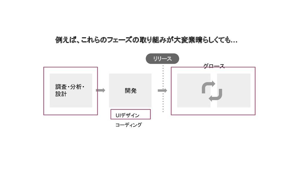 調査・分析・ 設計 開発 UIデザイン コーディング グロース 例えば、これらのフェーズの取り...