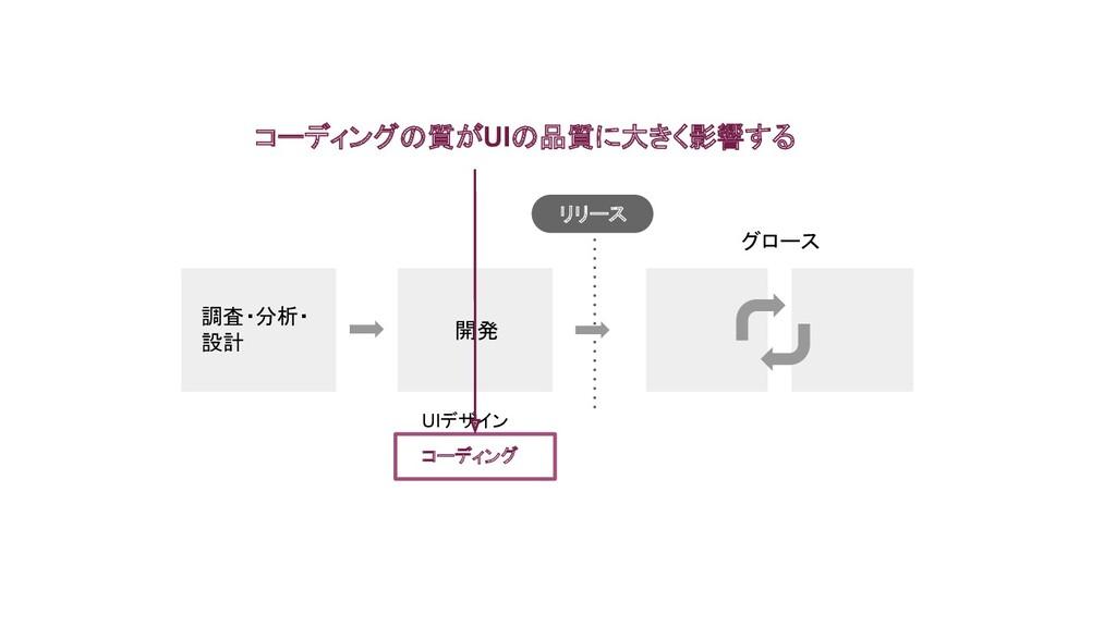 調査・分析・ 設計 開発 UIデザイン コーディング グロース コーディングの質がUIの品質に...