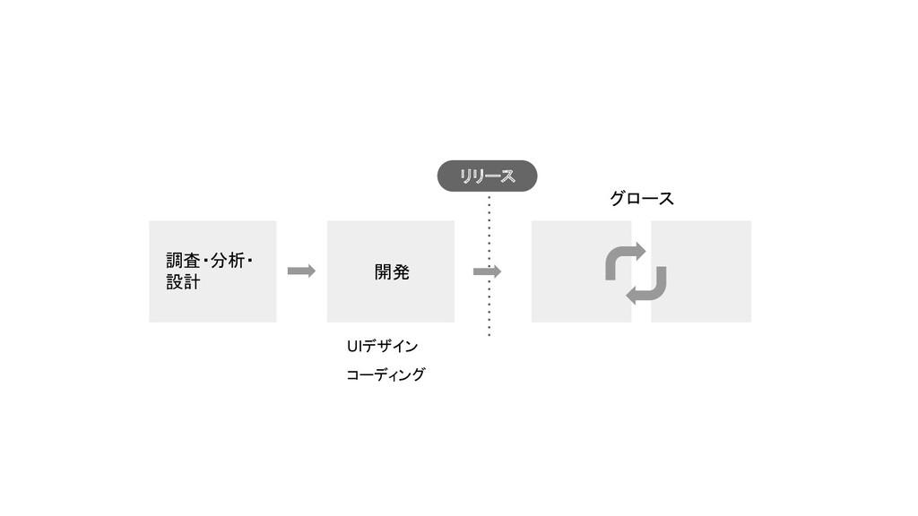 調査・分析・ 設計 開発 UIデザイン コーディング グロース リリース