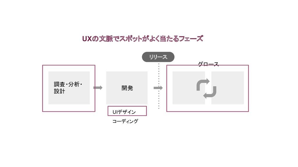 調査・分析・ 設計 開発 UIデザイン コーディング グロース UXの文脈でスポットがよく当た...