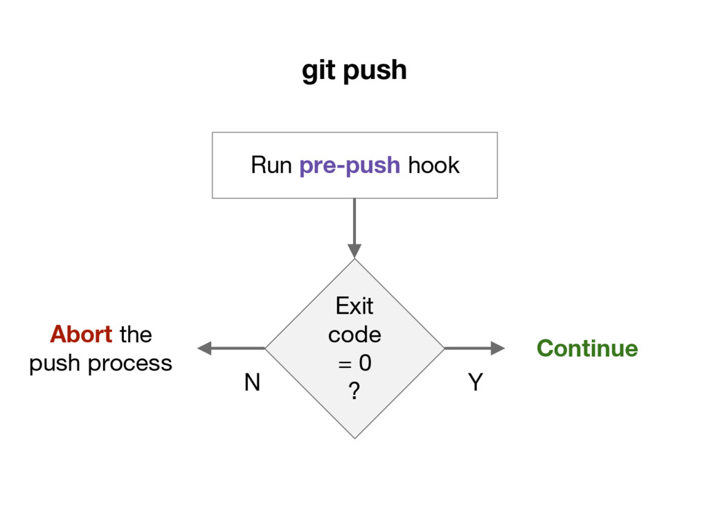 git push Run pre-push hook Exit code = 0 ? Cont...