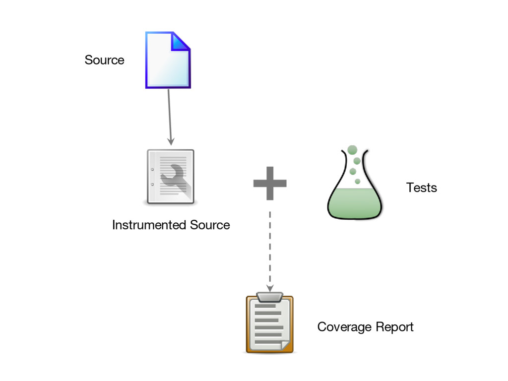 Source Instrumented Source Tests Coverage Report