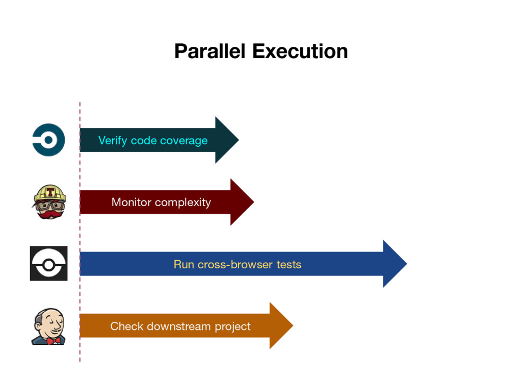 Parallel Execution Verify code coverage Monitor...