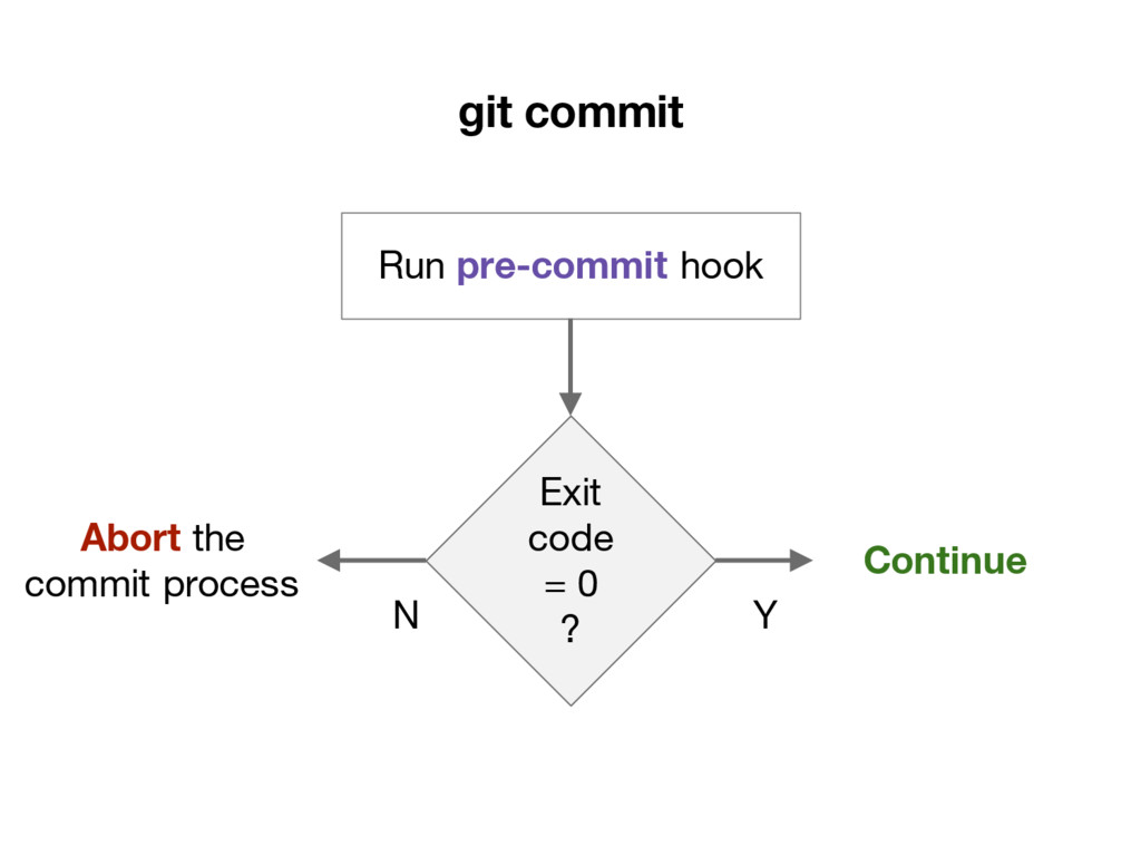 git commit Run pre-commit hook Exit code = 0 ? ...