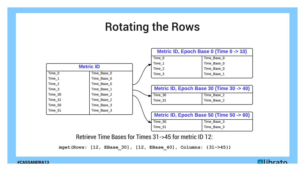 #CASSANDRA13 Rotating the Rows mget(Rows: [12, ...