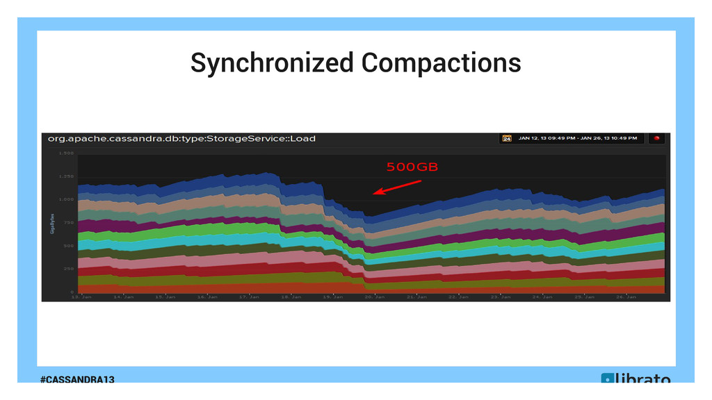 #CASSANDRA13 Synchronized Compactions