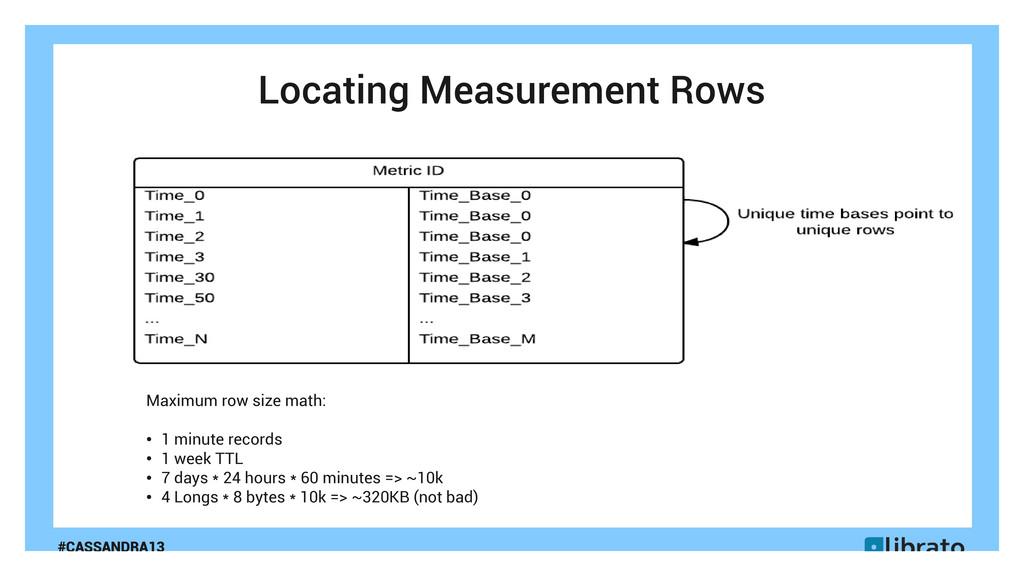 #CASSANDRA13 Locating Measurement Rows Maximum ...