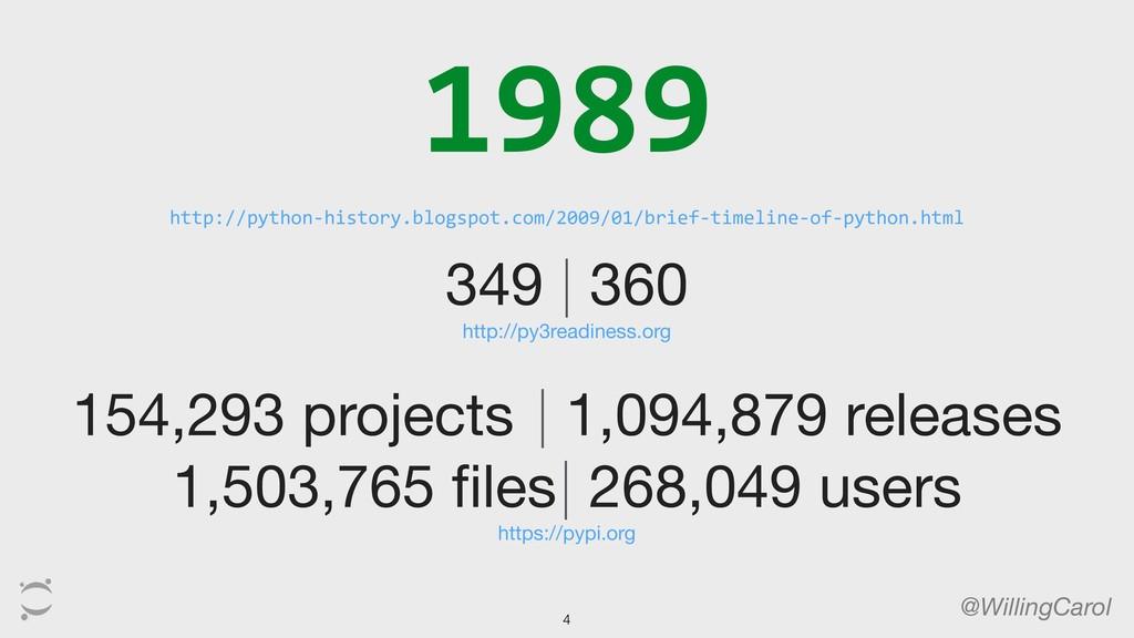 1989 http://python-history.blogspot.com/2009/01...