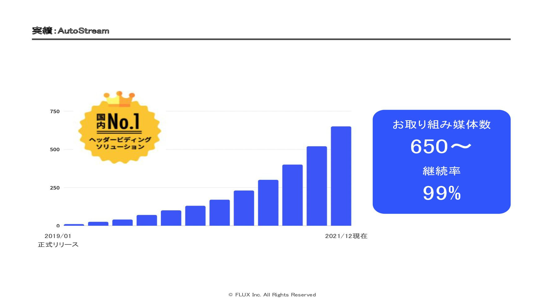 収益化 WEBサイト制作の「分からない」を解決する NoCodeWebサイトビルダー 14 ...