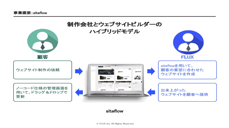 17 組織を創ります 名の Sales/CS 43.4% エンジニア 41.5% 事業企画 9...