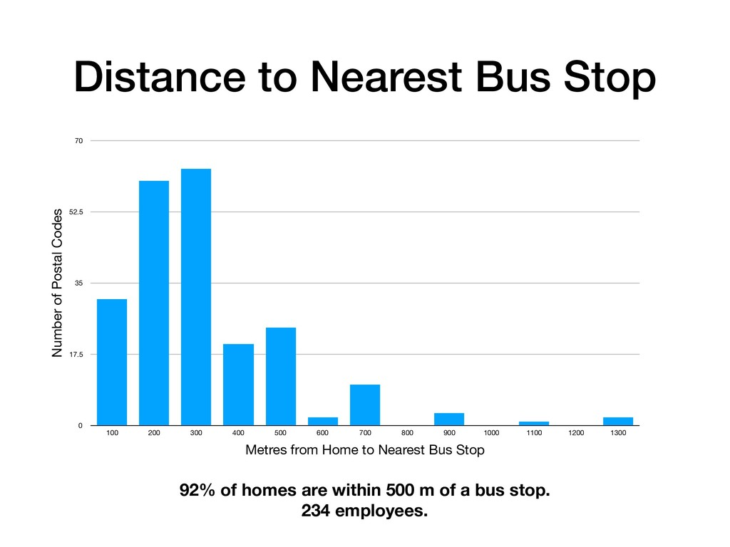 Distance to Nearest Bus Stop Number of Postal C...