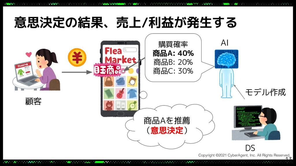 意思決定の結果、売上/利益が発生する モデル作成 DS 購買確率 商品A: 40% 商品B: ...